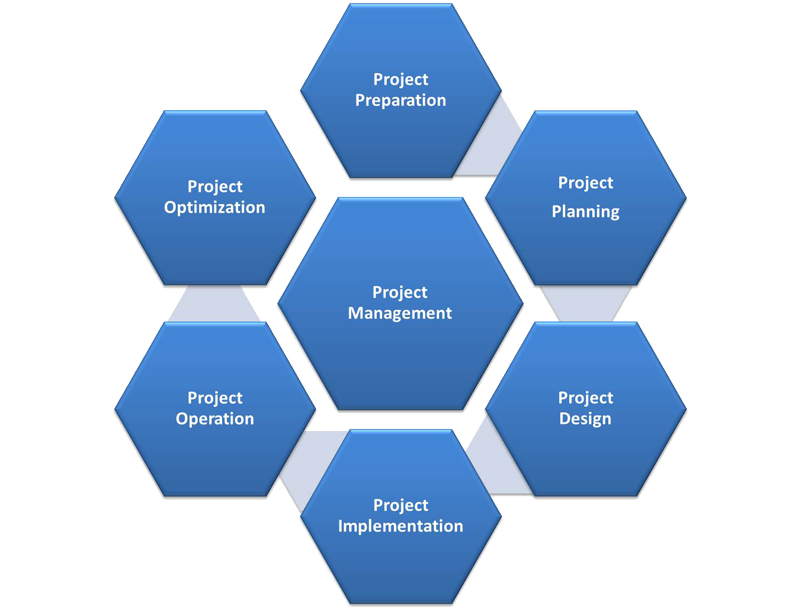 operations and project management hw solutions